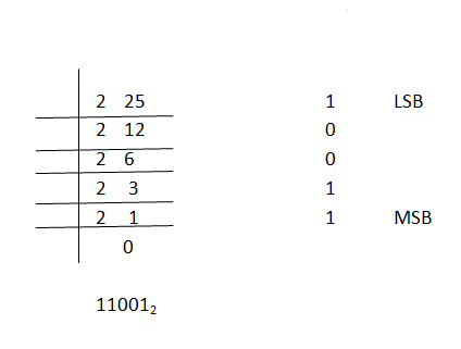 1469_Decimal  to binary Conversion 23.png