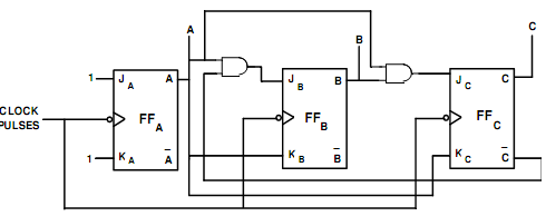 1472_Logic Diagram for MOD-6 Synchronous Counter.png