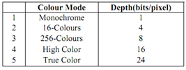 1473_What Colour depths are basically used.png
