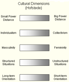 assignment on geert hofstede Specifically this assignment addresses the ideas and frameworks of geert hofstede instructor comments hofstede's dimensions play fascinating roles in helping us understand different societies.