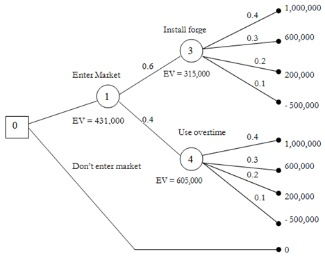 1480_Decision Trees illustration 2.png
