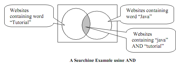 1484_Internet searching algorithm.png