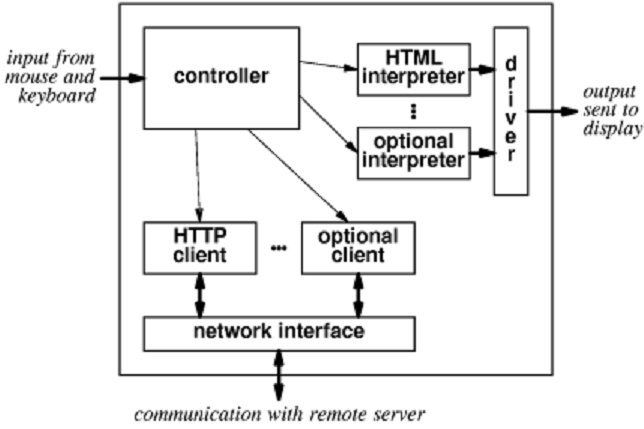 draw a diagram to explain major components of web browser computer rh expertsmind com web browser working diagram internet browser diagram