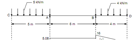 1494_Evaluate Bending moment for overhanging beam.png
