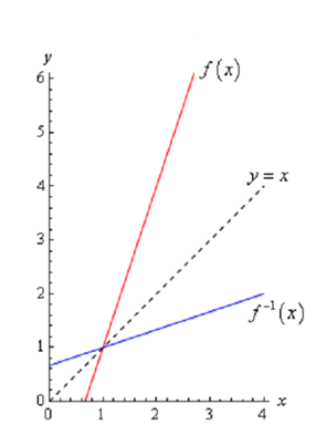 1499_inverse function graph.png