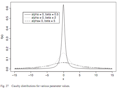 1505_cauchy distribution1.png
