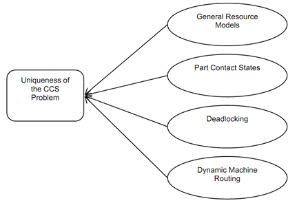 1509_Characteristics  Of  Computer  Controlled Scheduling (Ccs) 1.png