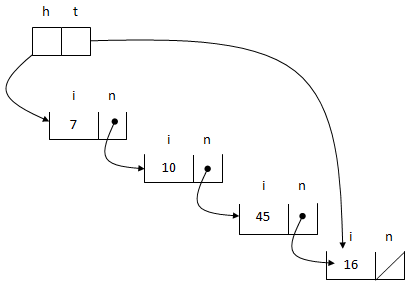 1510_Working of Ordered linked list4.png