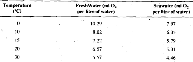 1518_Solubility of Oxygen.png