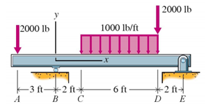 1519_Determine the Shear Force and Bending Moment Equation.png