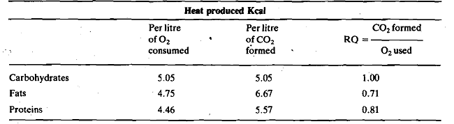1521_Heat production and respiratory quotient for foodstuff types.png