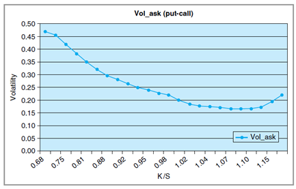 1525_Calculate volatilities by using a risk free interest rate2.png