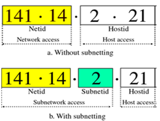 1526_Show the Subnetting process.png