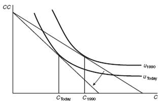 1527_Example on indifference curves and budget lines1.png