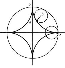152_Hypocycloid.jpg