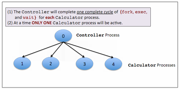 1532_Program of Calculator and Controller -  fork, exec, and wait.png