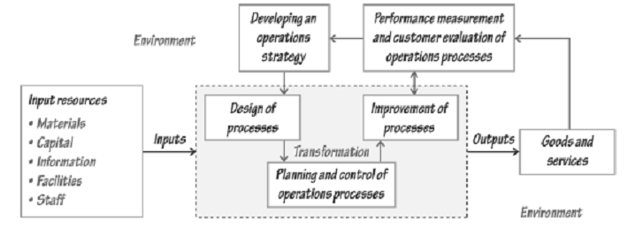 1533_Operations Function - Transformation Processes and Planning.png