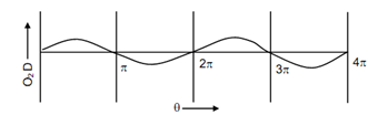 1533_Turning Moment Diagram of a Single Cylinder3.png