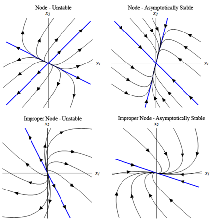 1534_Sketch several trajectories for the system4.png