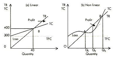 how to find variable cost in break even analysis