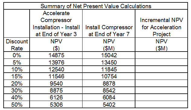1537_Calculate the Incremental Net Present Value.png