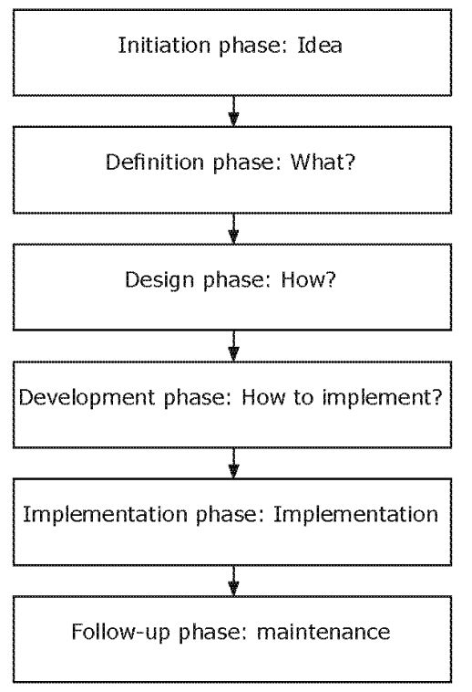 the six phases of project management According to the project management institute inc, project management is a collection of activities using tools, knowledge, skills and techniques to meet the.