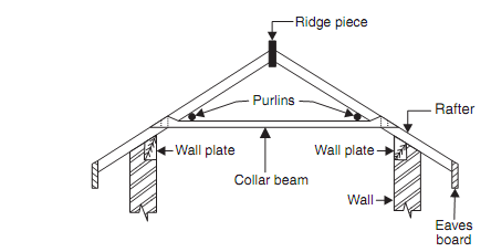Wood Frame Construction also 506232814350000841 moreover Types Of Timber Framing besides Girder and valley truss system further EngProb. on structural ridge beam