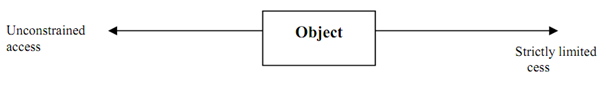 1543_A basic model of Database Access Control.png