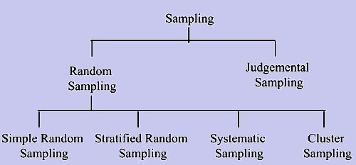 1546_types of sampling.png