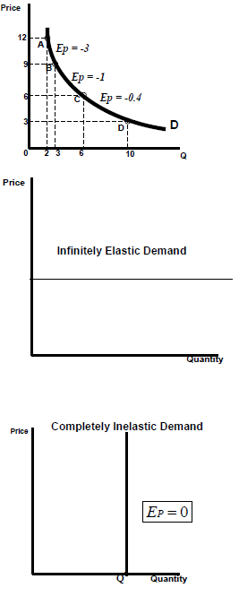 1553_price elasticity of demand4.png