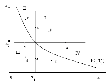 1565_Derivation of Indifference Curve.png