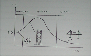 1567_Seismic loading principles2.png