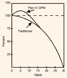 1569_comparison of GPM and traditional mortgage.png