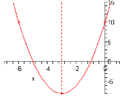 1585_Sketch the graph parabolas.png