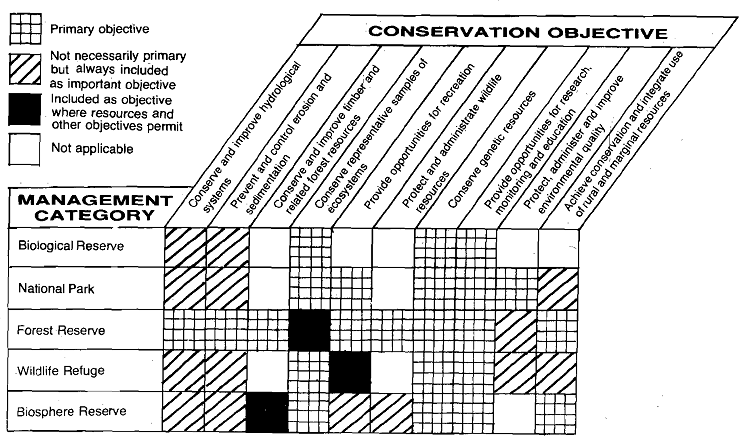 1589_Development of Reserves - Measures for Species Conservation.png