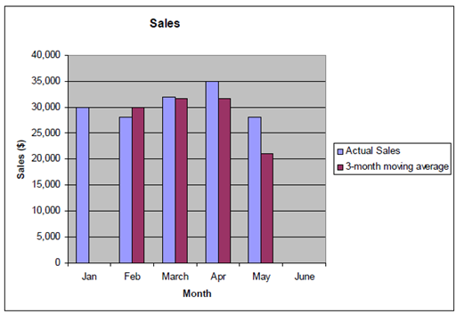 1591_Show the sales forecasting.png