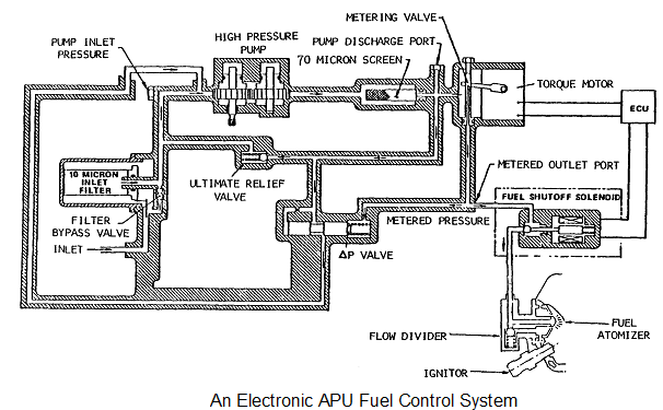 1596_electronic apu fuel control system.png