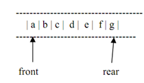1597_IMPLEMENTATION OF QUEUE1.png