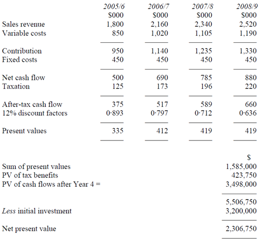 Net present value evaluation of proposed investment financial