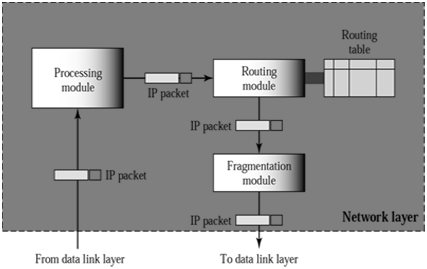 159_Show the Network layer in an internetwork.png
