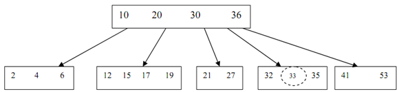 1604_Insertion of a key into a B-Tree2.png