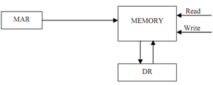 1605_Explain Memory Write operation.png