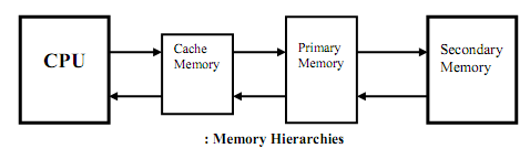 1611_memory hierarchy.png