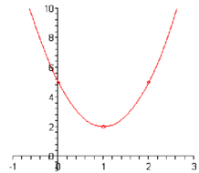 1615_Draw the graph parabolas.png