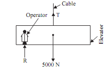 1620_Total tension in cable of the elevator.png
