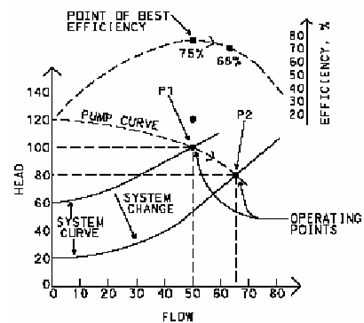 1627_Best efficiency point and operating point for pumps.png