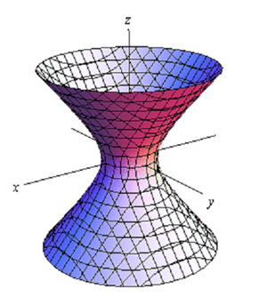 1643_Hyperboloid of One Sheet - Three dimensional spaces.png