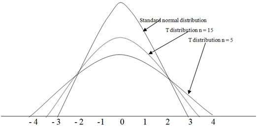 1649_Properties of t distribution.png