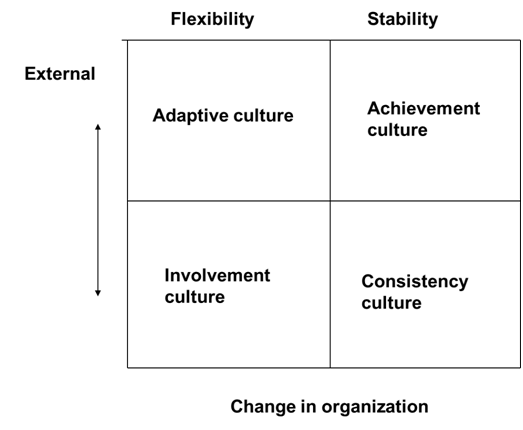1655_Internal external factors influence organisational culture.png
