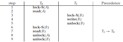 1660_Explain Two-phase locking protocol.png